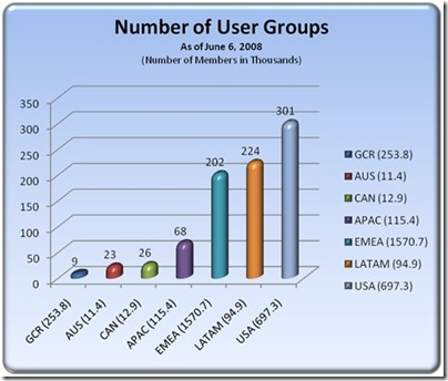User Groups